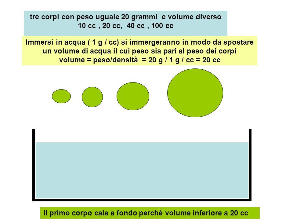tre corpi con peso uguale 20 grammi e volume diverso 10 cc, 20 cc, 40 cc, 100 cc Immersi in acqua ( 1 g / cc) si immergeranno in modo da spostare un v