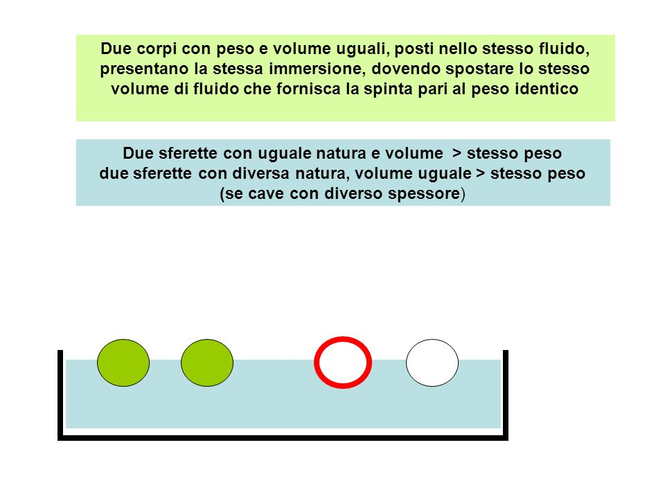 Due corpi con peso e volume uguali, posti nello stesso fluido, presentano la stessa immersione, dovendo spostare lo stesso volume di fluido che fornis