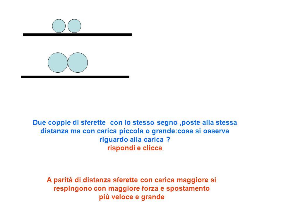 Due coppie di sferette con lo stesso segno,poste alla stessa distanza ma con carica piccola o grande:cosa si osserva riguardo alla carica ? rispondi e