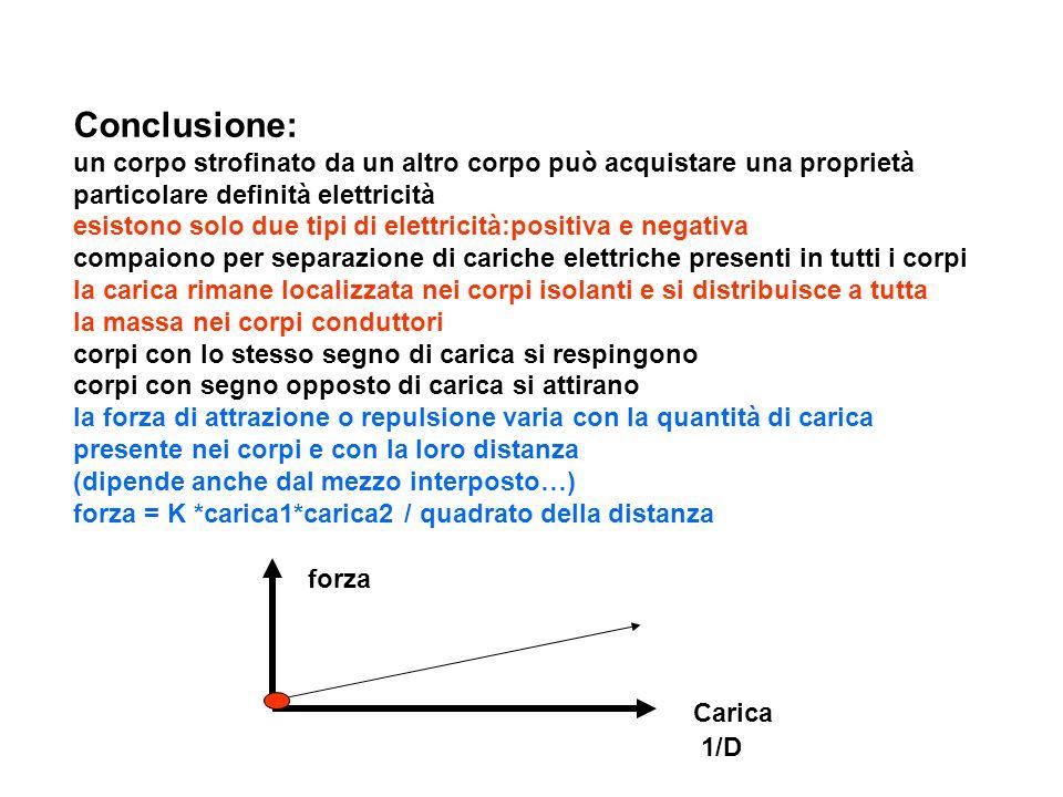 Conclusione: un corpo strofinato da un altro corpo può acquistare una proprietà particolare definità elettricità esistono solo due tipi di elettricità