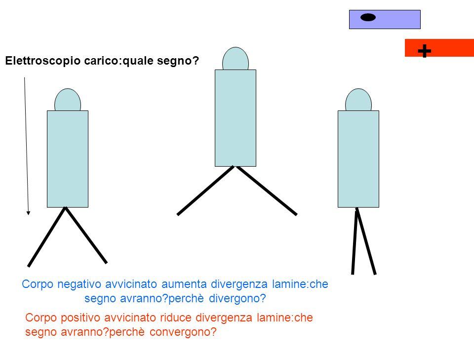 + Elettroscopio carico:quale segno? Corpo negativo avvicinato aumenta divergenza lamine:che segno avranno?perchè divergono? Corpo positivo avvicinato