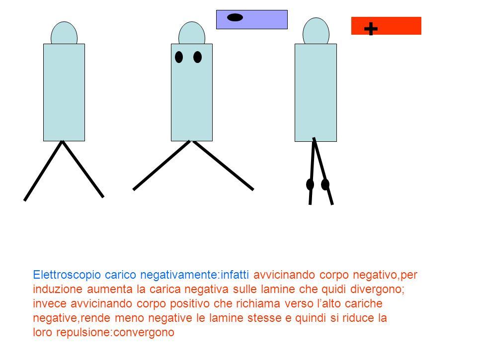+ Elettroscopio carico negativamente:infatti avvicinando corpo negativo,per induzione aumenta la carica negativa sulle lamine che quidi divergono; inv