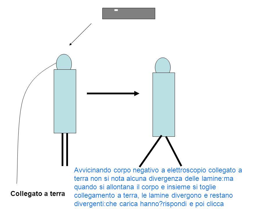 Collegato a terra - Avvicinando corpo negativo a elettroscopio collegato a terra non si nota alcuna divergenza delle lamine:ma quando si allontana il