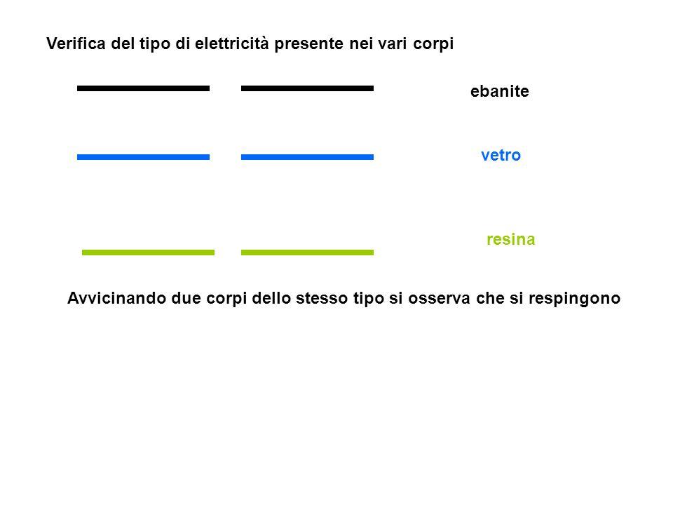 Verifica del tipo di elettricità presente nei vari corpi ebanite vetro resina Avvicinando due corpi dello stesso tipo si osserva che si respingono