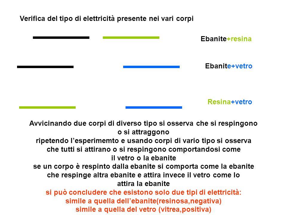 Verifica del tipo di elettricità presente nei vari corpi Ebanite+resina Ebanite+vetro Resina+vetro Avvicinando due corpi di diverso tipo si osserva ch