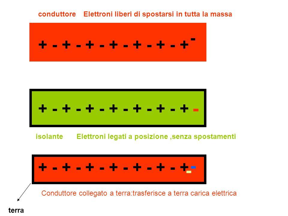 + - + - + - + - + - + - + conduttore isolante - Elettroni liberi di spostarsi in tutta la massa Elettroni legati a posizione,senza spostamenti - + - +
