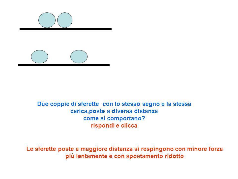 Due coppie di sferette con lo stesso segno e la stessa carica,poste a diversa distanza come si comportano? rispondi e clicca Le sferette poste a maggi