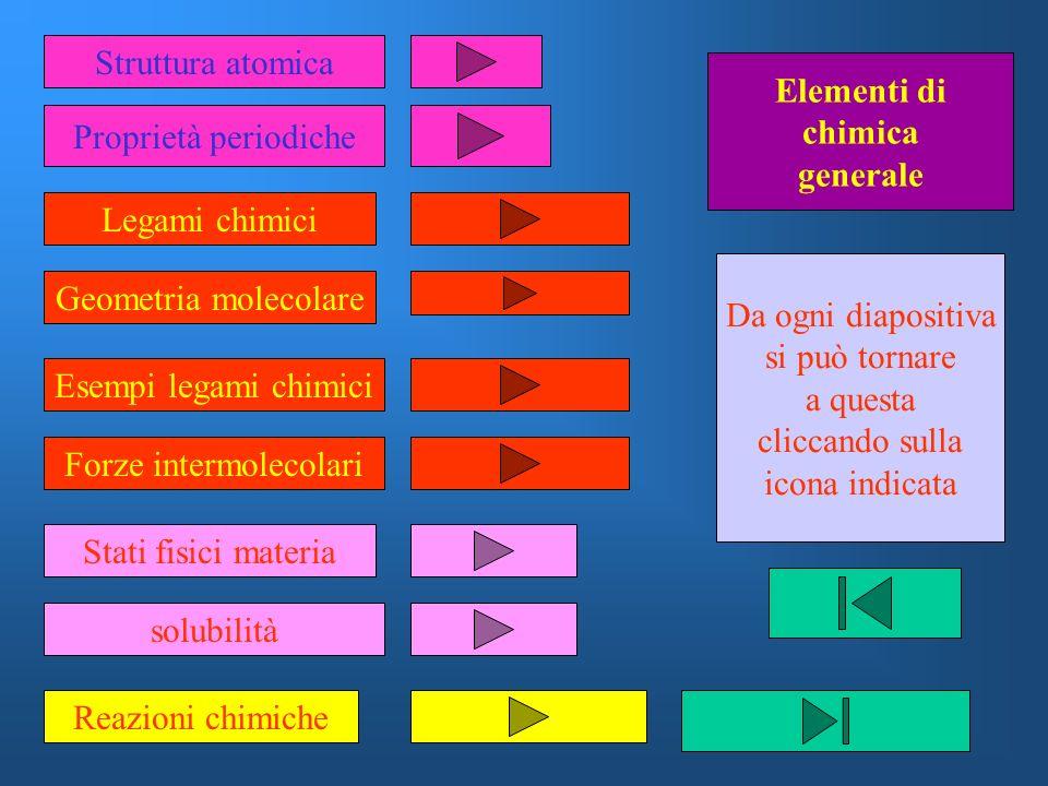 Struttura atomica Proprietà periodiche Legami chimici Geometria molecolare Esempi legami chimici Forze intermolecolari Stati fisici materia solubilità
