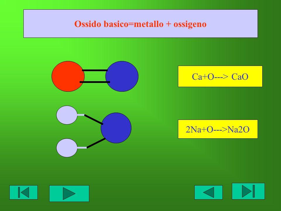 Ossido basico=metallo + ossigeno Ca+O---> CaO 2Na+O--->Na2O