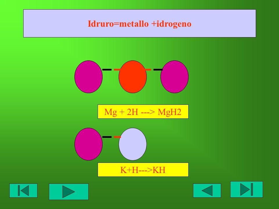 Idruro=metallo +idrogeno Mg + 2H ---> MgH2 K+H--->KH