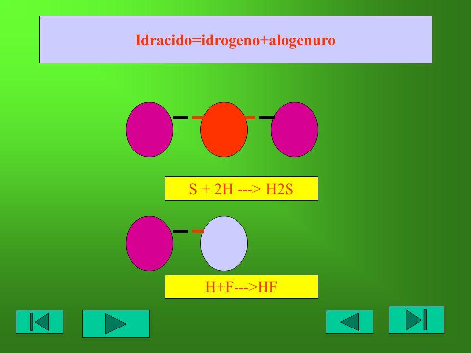 Idracido=idrogeno+alogenuro S + 2H ---> H2S H+F--->HF
