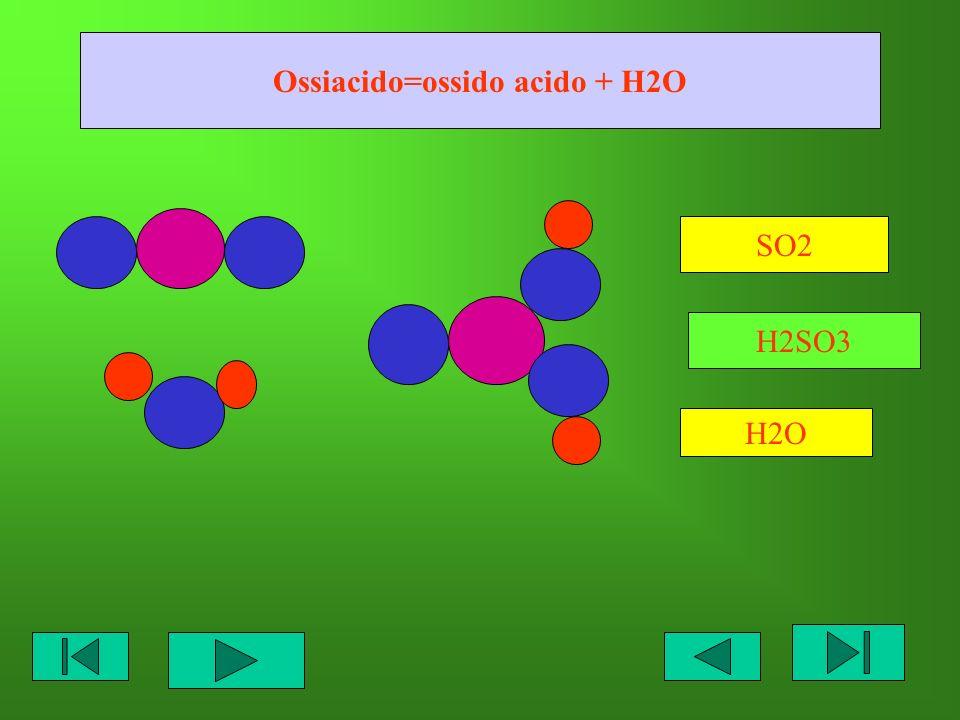 Ossiacido=ossido acido + H2O SO2 H2O H2SO3