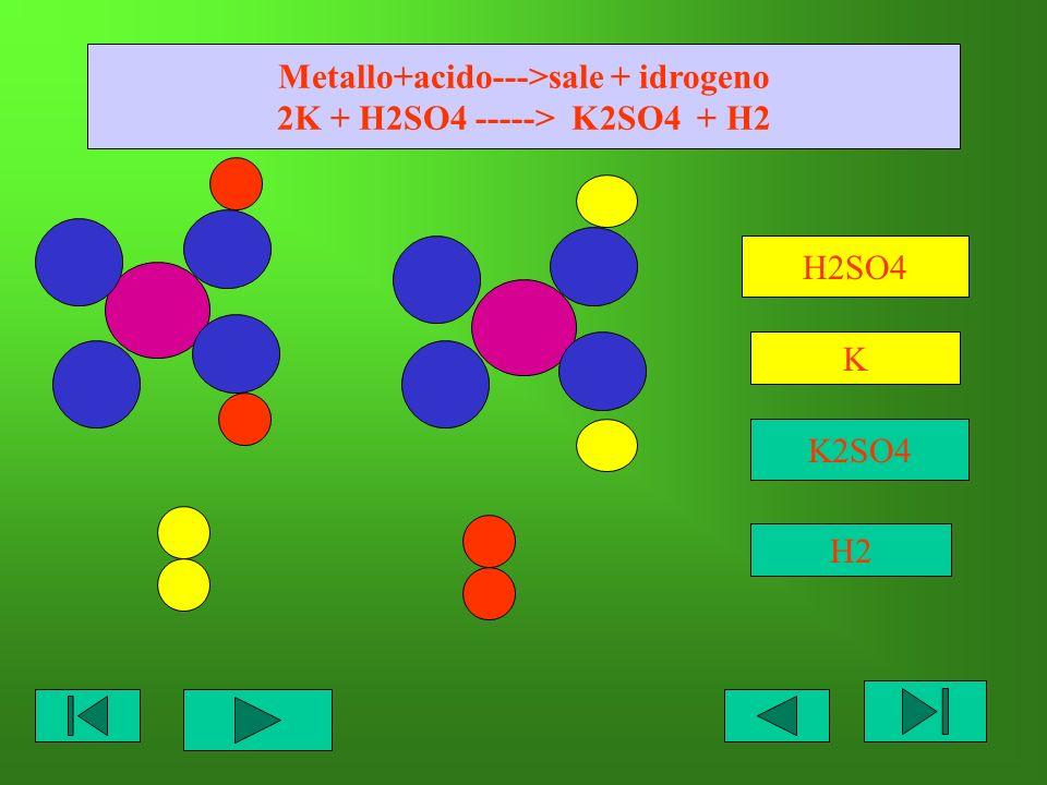 Metallo+acido--->sale + idrogeno 2K + H2SO4 -----> K2SO4 + H2 H2SO4 K K2SO4 H2