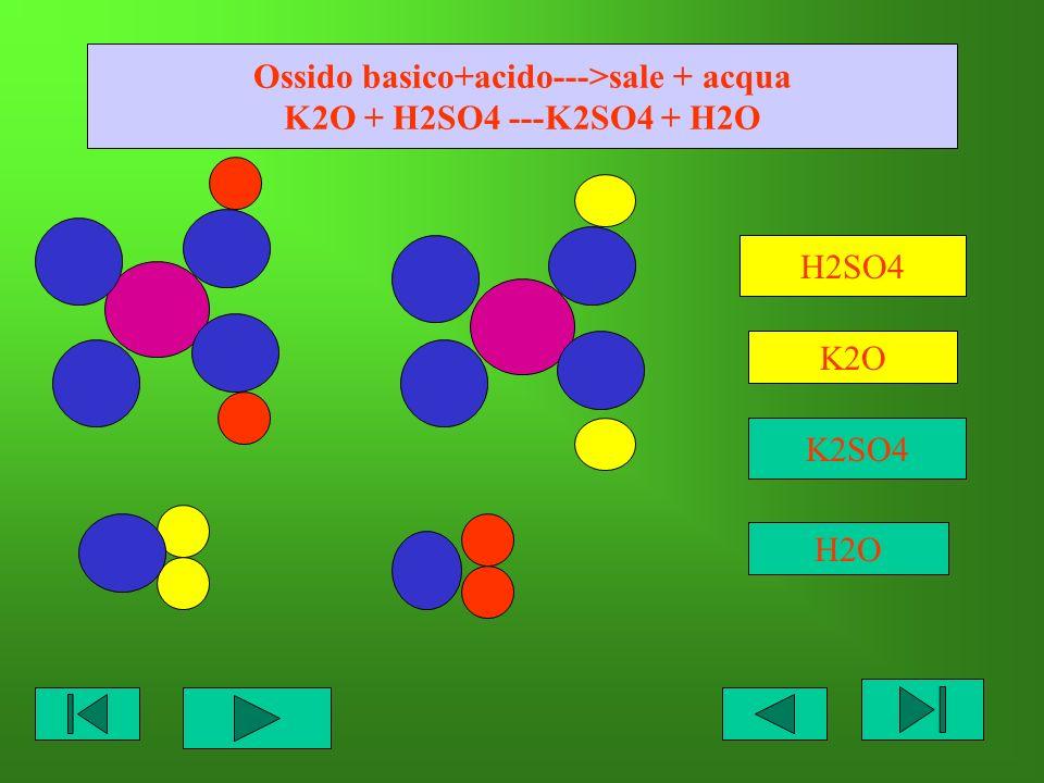 Ossido basico+acido--->sale + acqua K2O + H2SO4 ---K2SO4 + H2O H2SO4 K2O K2SO4 H2O