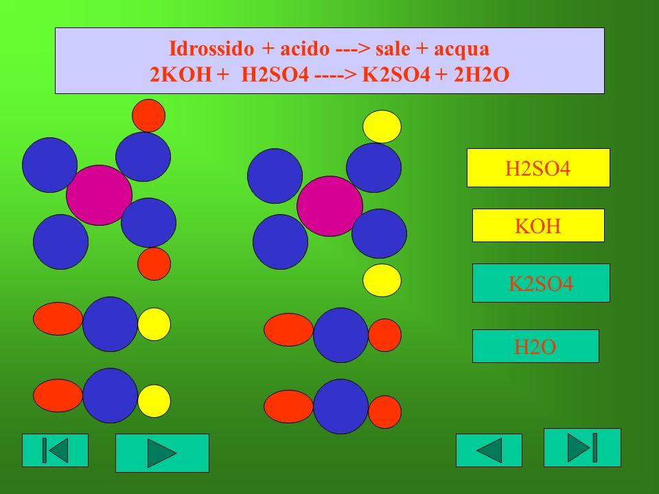 Idrossido + acido ---> sale + acqua 2KOH + H2SO4 ----> K2SO4 + 2H2O H2SO4 KOH K2SO4 H2O