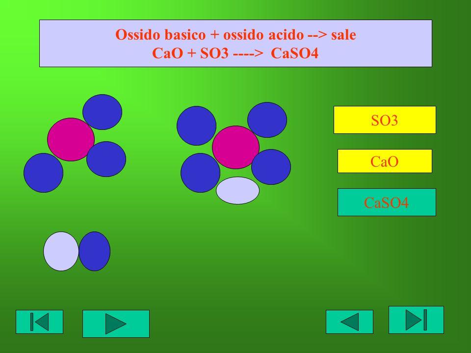 Ossido basico + ossido acido --> sale CaO + SO3 ----> CaSO4 SO3 CaO CaSO4