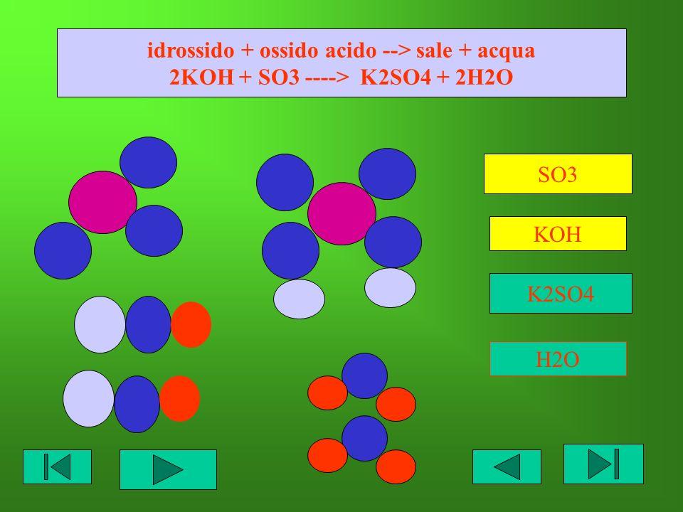 idrossido + ossido acido --> sale + acqua 2KOH + SO3 ----> K2SO4 + 2H2O SO3 KOH K2SO4 H2O
