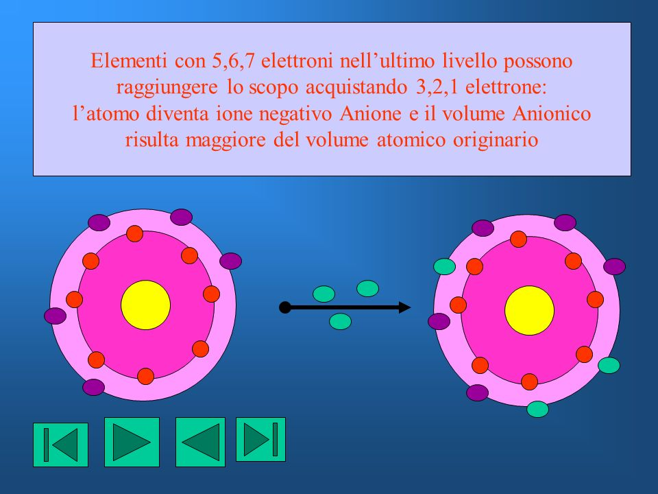 Elementi con 5,6,7 elettroni nellultimo livello possono raggiungere lo scopo acquistando 3,2,1 elettrone: latomo diventa ione negativo Anione e il vol