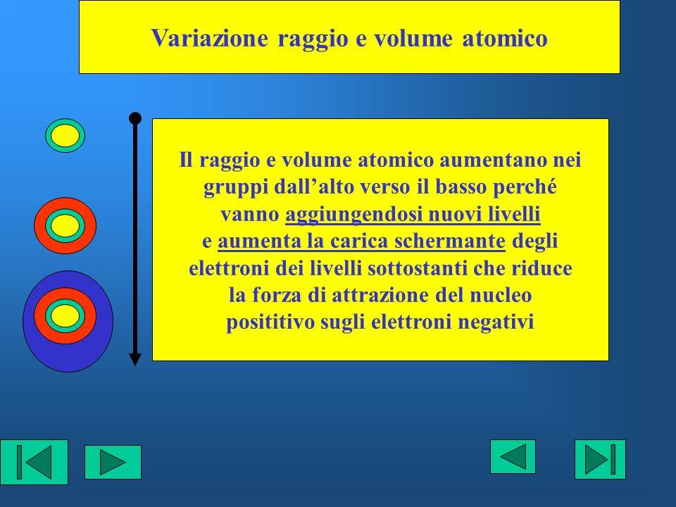 Variazione raggio e volume atomico Il raggio e volume atomico aumentano nei gruppi dallalto verso il basso perché vanno aggiungendosi nuovi livelli e