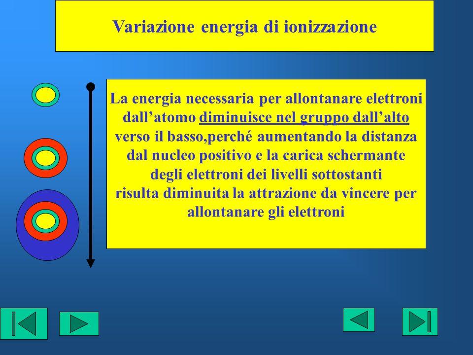 Variazione energia di ionizzazione La energia necessaria per allontanare elettroni dallatomo diminuisce nel gruppo dallalto verso il basso,perché aume