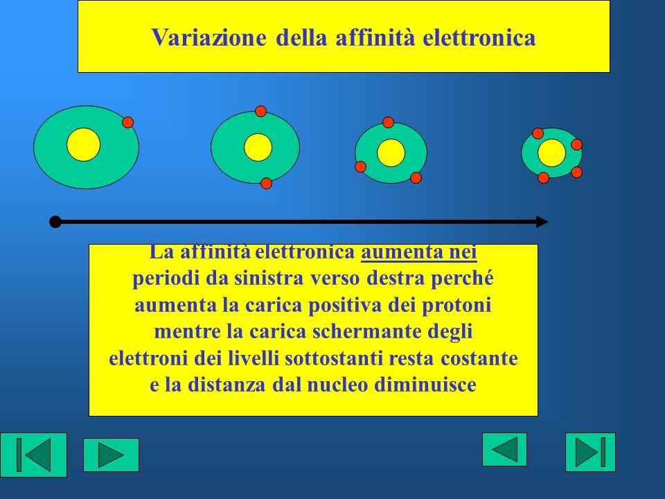 Variazione della affinità elettronica La affinità elettronica aumenta nei periodi da sinistra verso destra perché aumenta la carica positiva dei proto