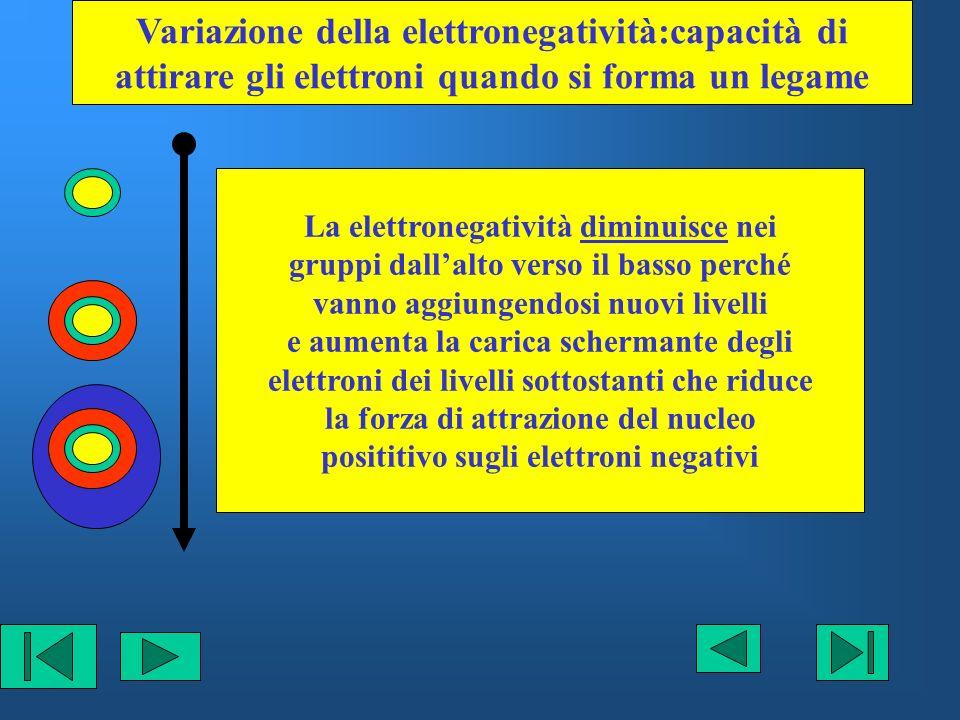 Variazione della elettronegatività:capacità di attirare gli elettroni quando si forma un legame La elettronegatività diminuisce nei gruppi dallalto ve
