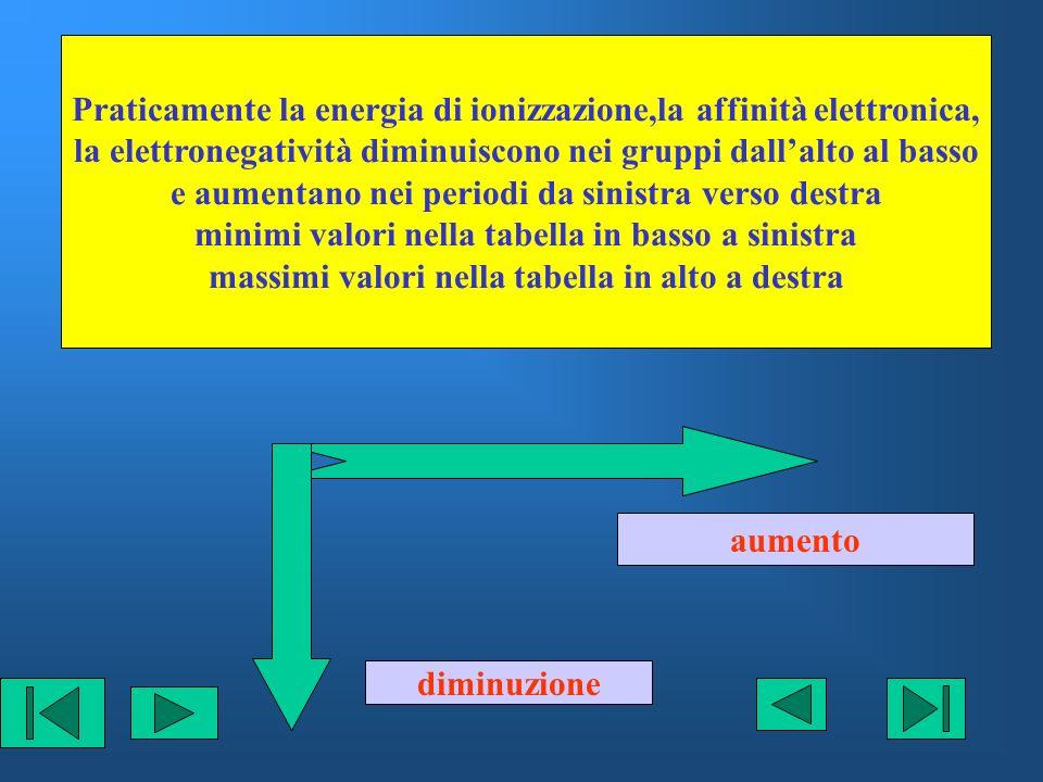 Praticamente la energia di ionizzazione,la affinità elettronica, la elettronegatività diminuiscono nei gruppi dallalto al basso e aumentano nei period