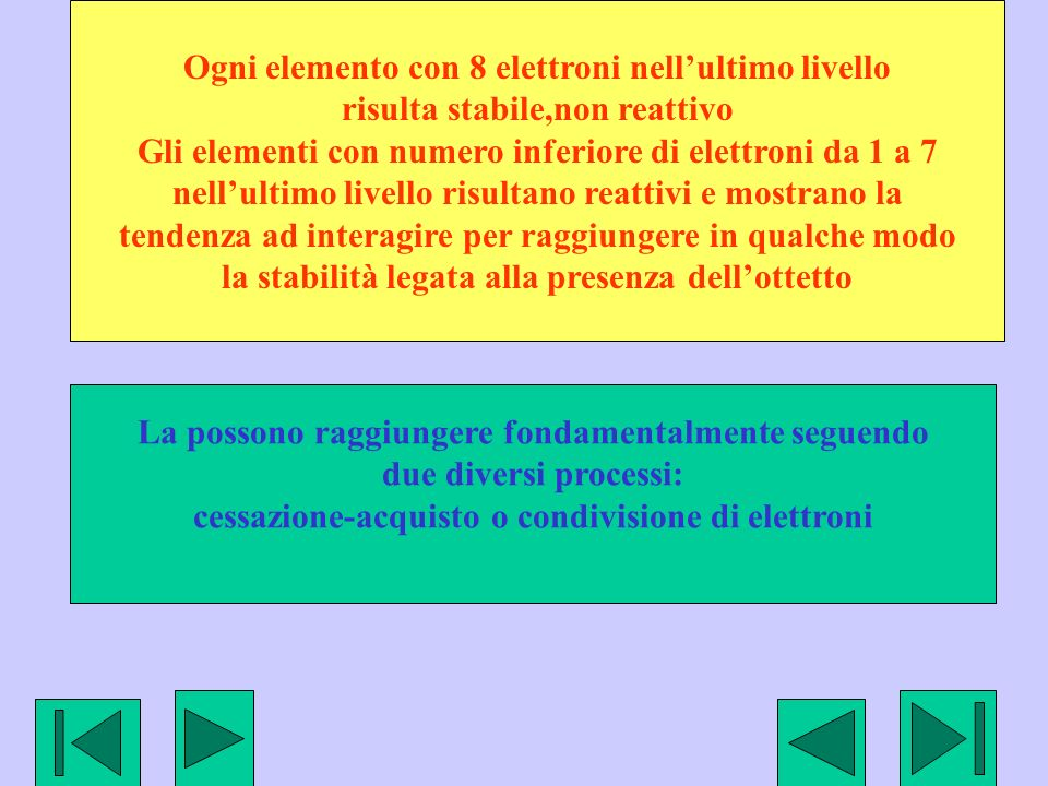 Ogni elemento con 8 elettroni nellultimo livello risulta stabile,non reattivo Gli elementi con numero inferiore di elettroni da 1 a 7 nellultimo livel