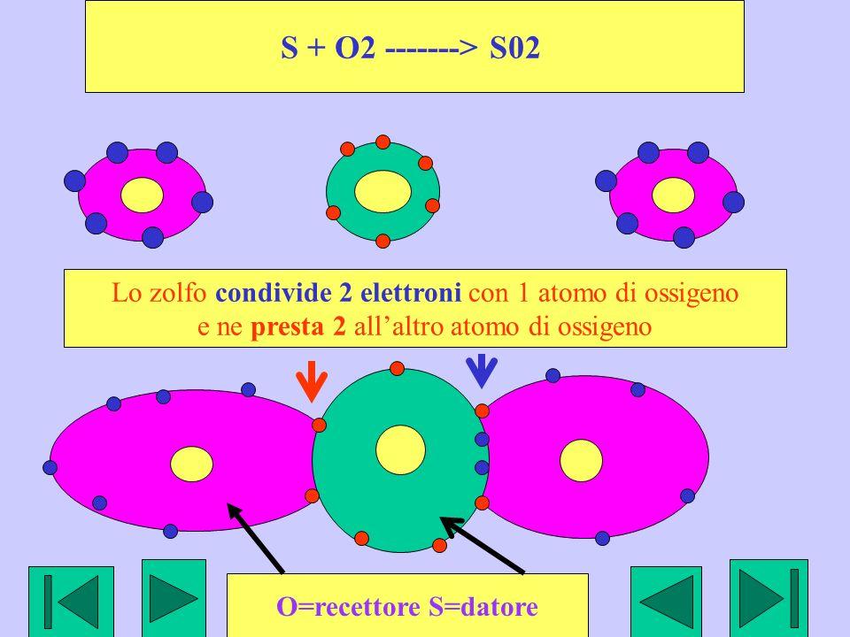 S + O2 -------> S02 Lo zolfo condivide 2 elettroni con 1 atomo di ossigeno e ne presta 2 allaltro atomo di ossigeno O=recettore S=datore
