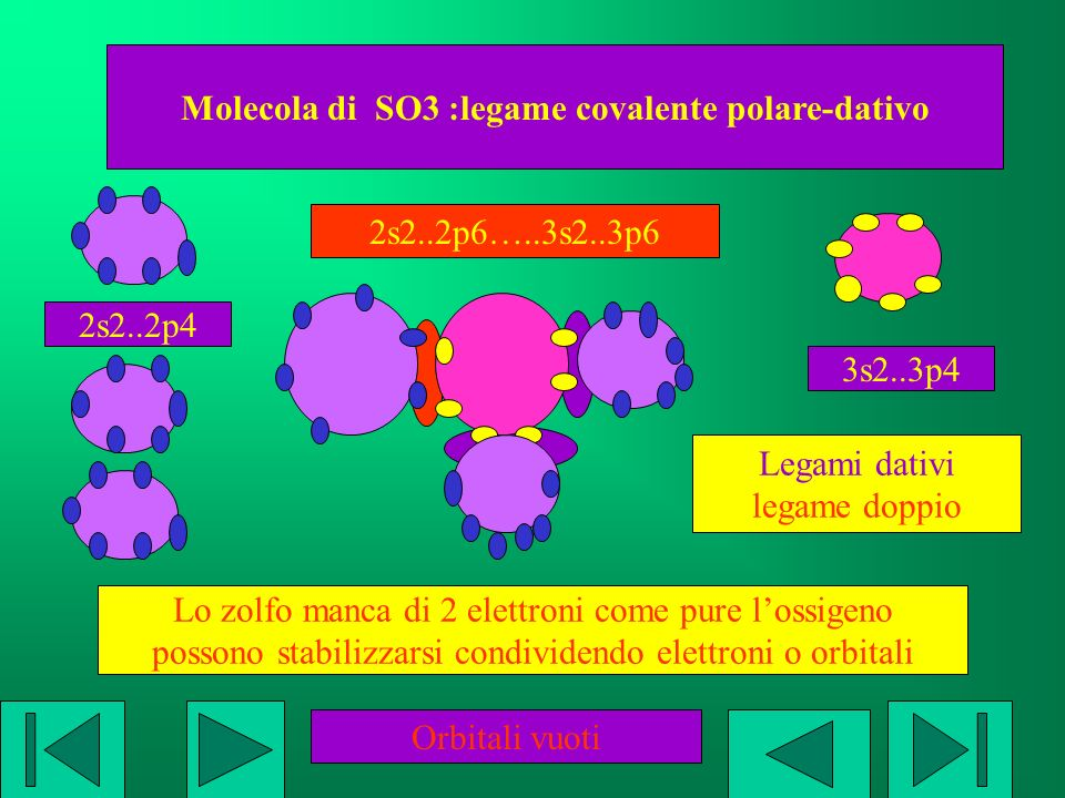 Molecola di SO3 :legame covalente polare-dativo 2s2..2p4 2s2..2p6…..3s2..3p6 3s2..3p4 Lo zolfo manca di 2 elettroni come pure lossigeno possono stabil