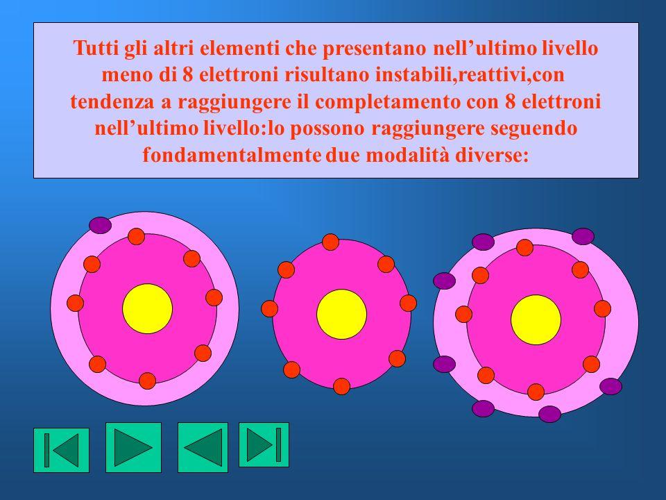 Elementi con 1,2,3 elettroni nellultimo livello possono raggiungere lo scopo cedendo 1,2,3 elettroni:così scompare lultimo livello originale e diventa ultimo livello il penultimo livello che già possiede proprio 8 elettroni