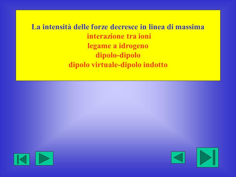 La intensità delle forze decresce in linea di massima interazione tra ioni legame a idrogeno dipolo-dipolo dipolo virtuale-dipolo indotto