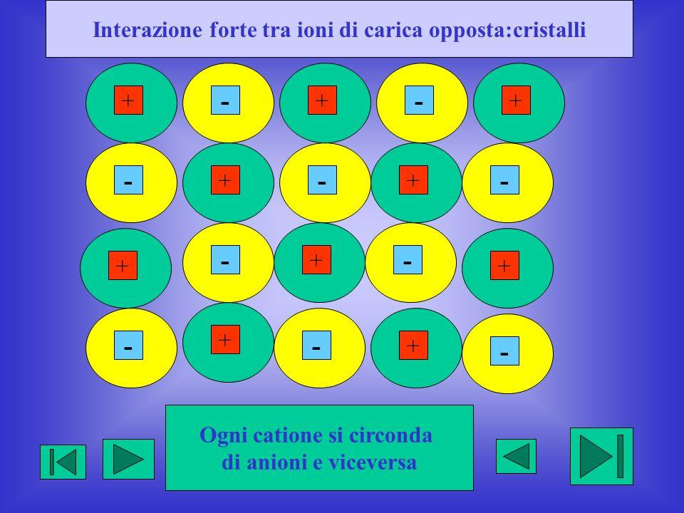 Interazione forte tra ioni di carica opposta:cristalli +++ - ++ ------- +++++ -- Ogni catione si circonda di anioni e viceversa