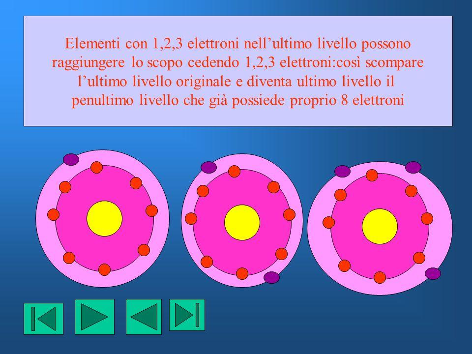 Variazione raggio e volume atomico Il raggio e volume atomico diminuiscono nei periodi da sinistra verso destra perché aumenta la carica positiva dei protoni mentre la carica schermante degli elettroni dei livelli sottostanti resta costante come pure il numero di livelli