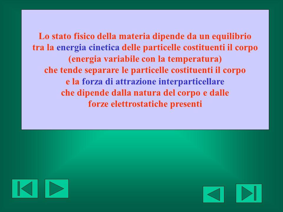 Lo stato fisico della materia dipende da un equilibrio tra la energia cinetica delle particelle costituenti il corpo (energia variabile con la tempera