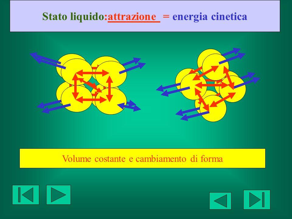 Stato liquido:attrazione = energia cinetica Volume costante e cambiamento di forma