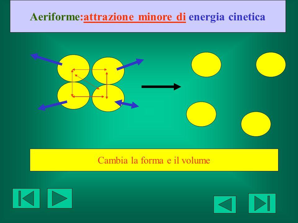 Aeriforme:attrazione minore di energia cinetica Cambia la forma e il volume