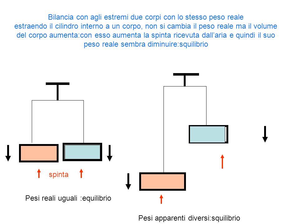 Pesi reali uguali :equilibrio Pesi apparenti diversi:squilibrio Bilancia con agli estremi due corpi con lo stesso peso reale estraendo il cilindro int