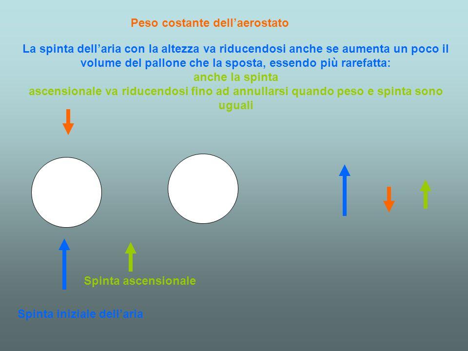 Peso costante dellaerostato Spinta iniziale dellaria Spinta ascensionale La spinta dellaria con la altezza va riducendosi anche se aumenta un poco il