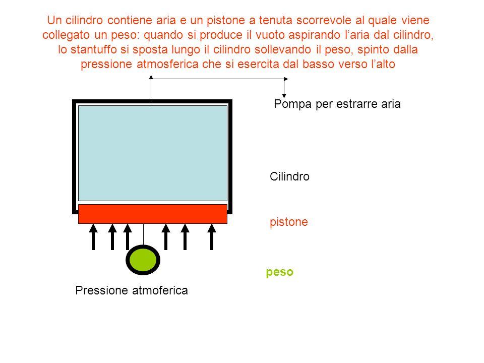 Un cilindro contiene aria e un pistone a tenuta scorrevole al quale viene collegato un peso: quando si produce il vuoto aspirando laria dal cilindro,