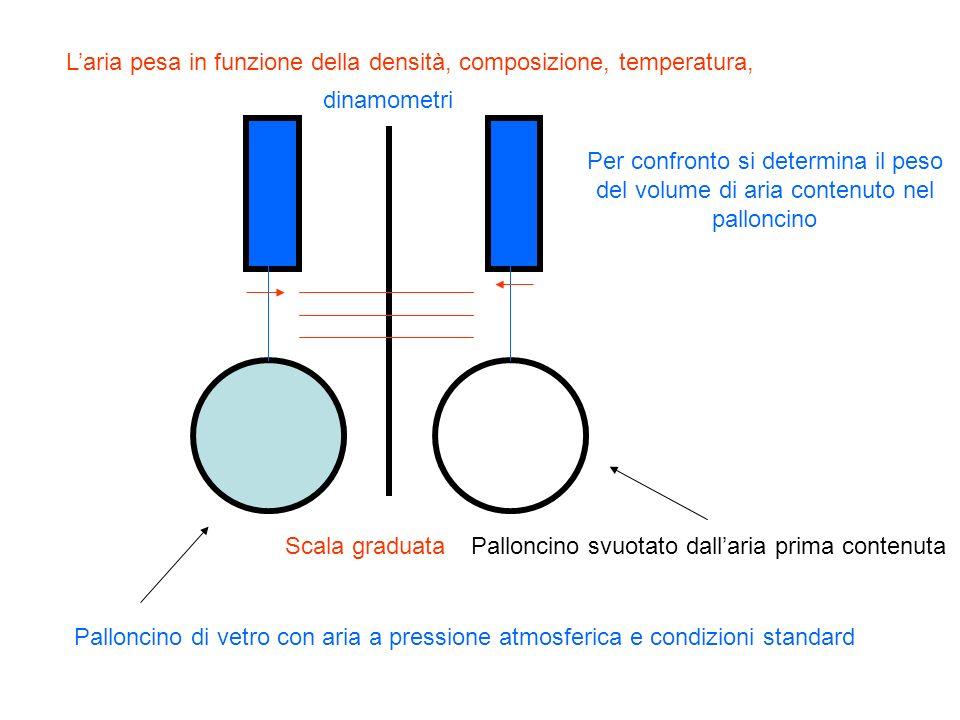 Laria pesa in funzione della densità, composizione, temperatura, dinamometri Scala graduata Palloncino di vetro con aria a pressione atmosferica e con