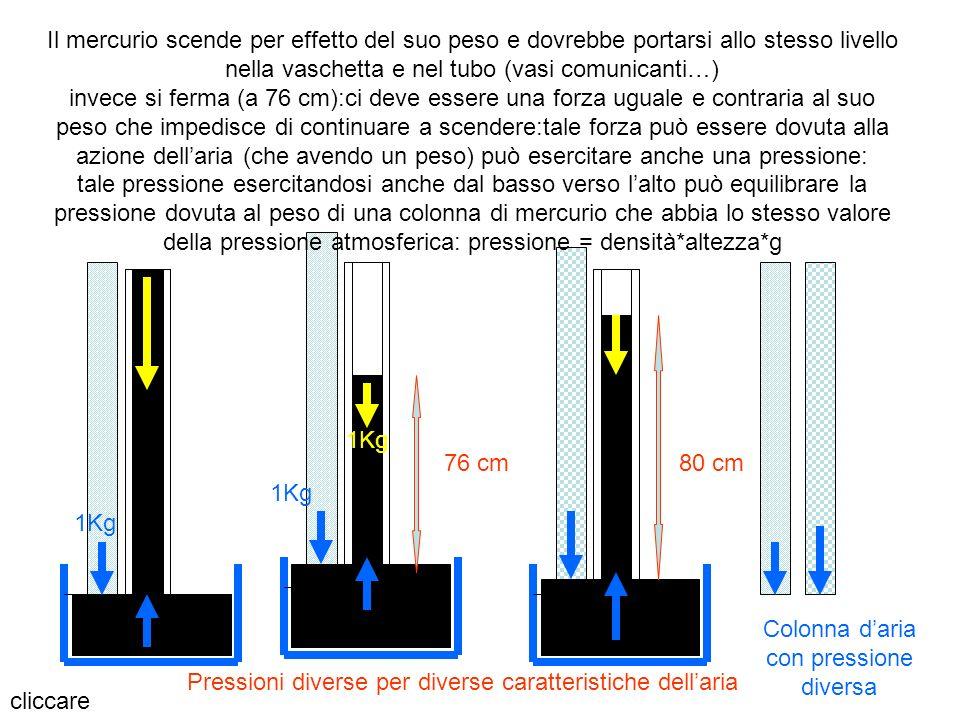 76 cm80 cm cliccare Il mercurio scende per effetto del suo peso e dovrebbe portarsi allo stesso livello nella vaschetta e nel tubo (vasi comunicanti…)