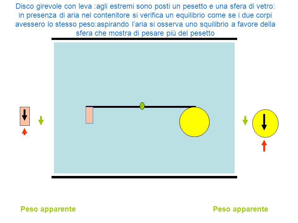 Disco girevole con leva :agli estremi sono posti un pesetto e una sfera di vetro: in presenza di aria nel contenitore si verifica un equilibrio come s