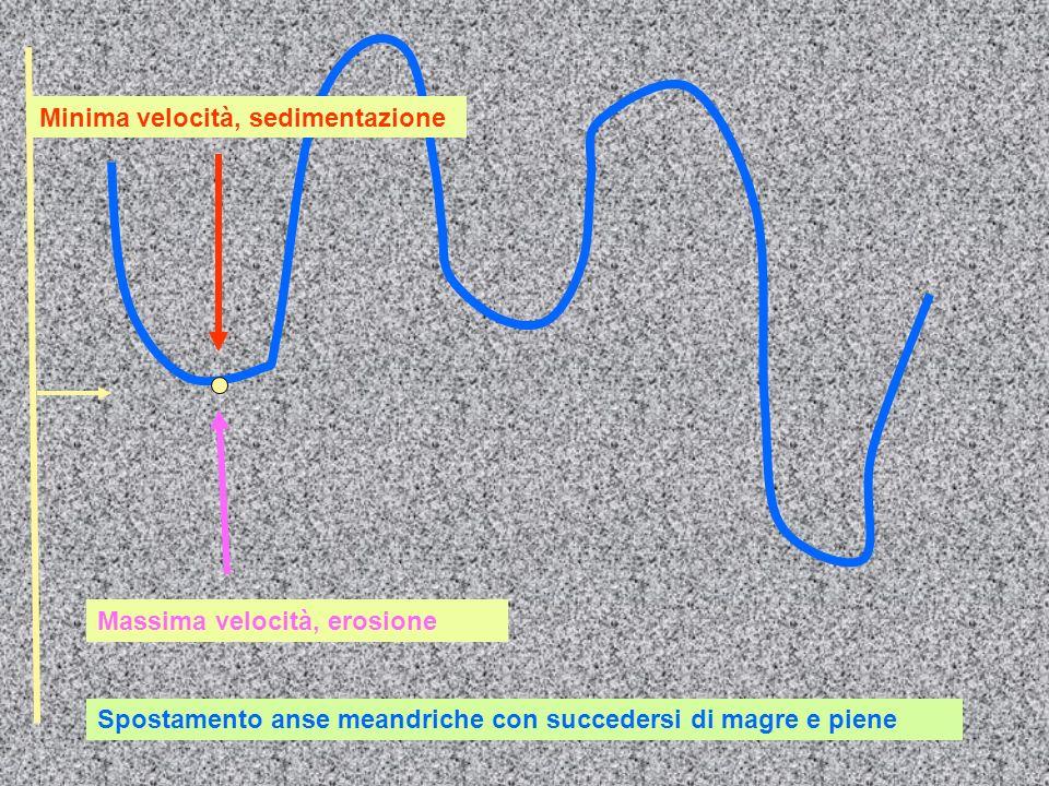 Minima velocità, sedimentazione Massima velocità, erosione Spostamento anse meandriche con succedersi di magre e piene