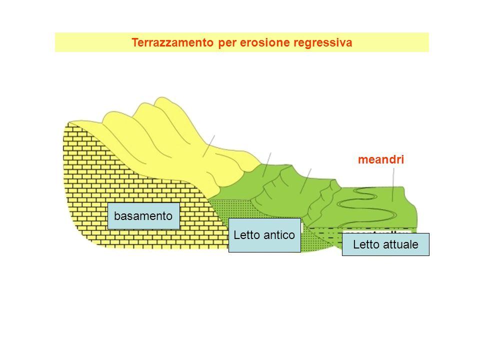 basamento Letto antico Letto attuale Terrazzamento per erosione regressiva meandri
