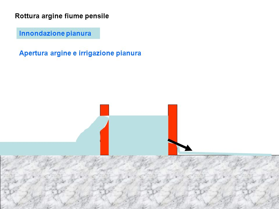 Rottura argine fiume pensile Innondazione pianura Apertura argine e irrigazione pianura