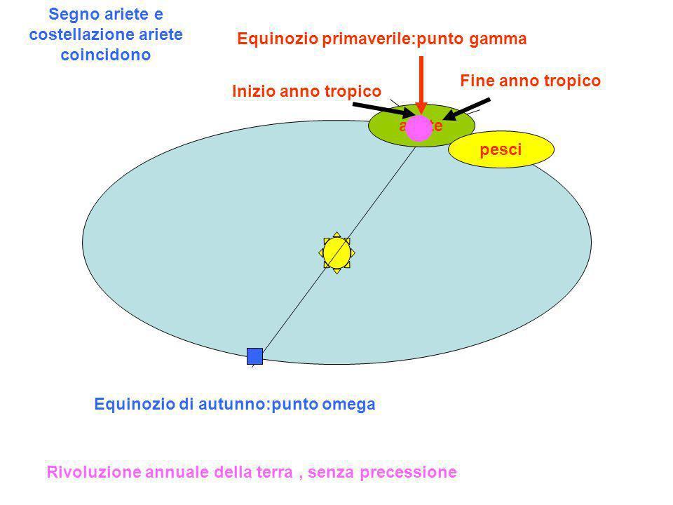 Equinozio primaverile:punto gamma Equinozio di autunno:punto omega Inizio anno tropico Rivoluzione annuale della terra, senza precessione ariete Fine