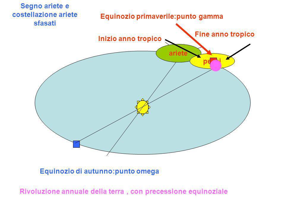 Equinozio primaverile:punto gamma Equinozio di autunno:punto omega Inizio anno tropico Rivoluzione annuale della terra, con precessione equinoziale ar