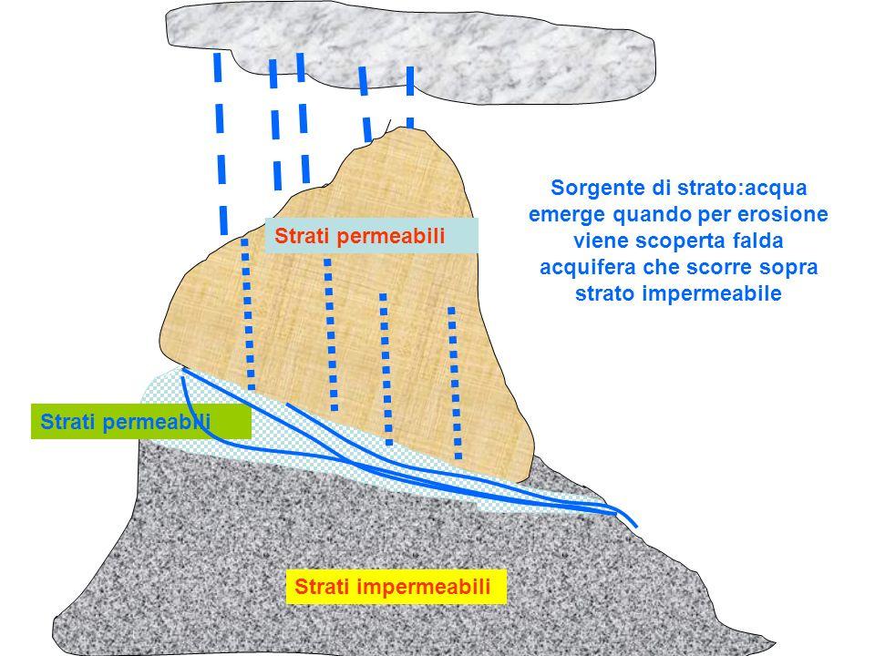 Strati permeabili Strati impermeabili Strati permeabili Sorgente di strato:acqua emerge quando per erosione viene scoperta falda acquifera che scorre