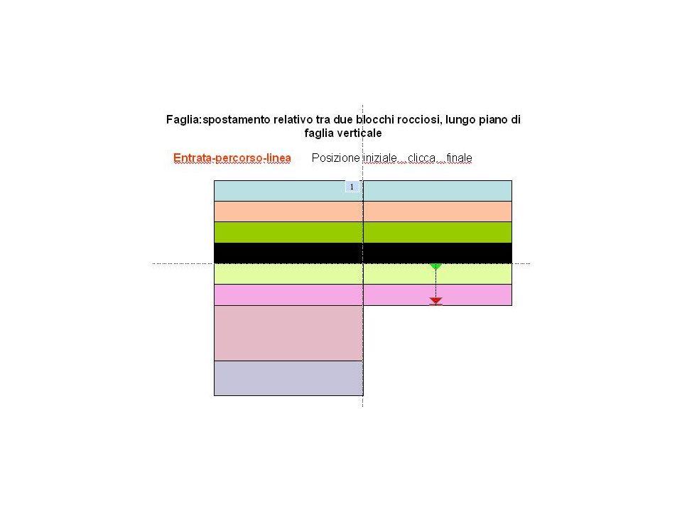 Sedimentazione continuaSedimentazione >regressione> lacuna lacuna trasgressione>sedimentazione